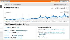 RadarFarms Yearly Visitors Overview by Google Analytics